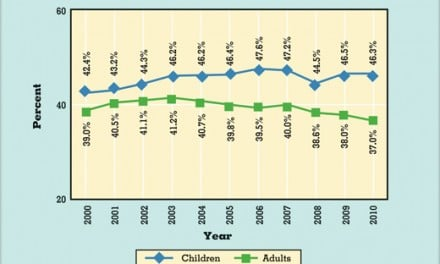 Dentist Income Declines