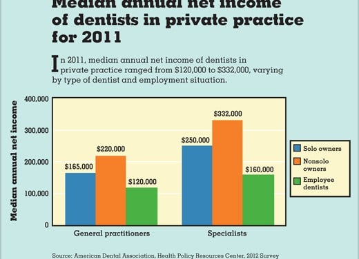 How Much Money Did Dentists Make in 2011?