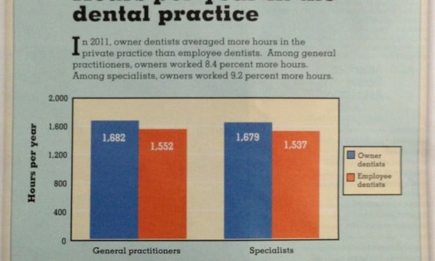 How Many Hours do Dentists Work?