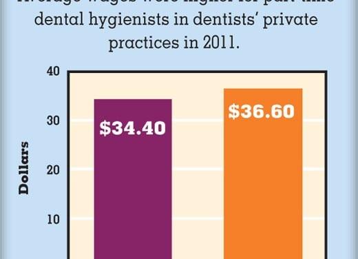 How Much do Dental Hygienists Make?
