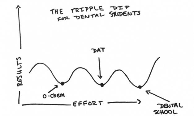 Dips and Dental School