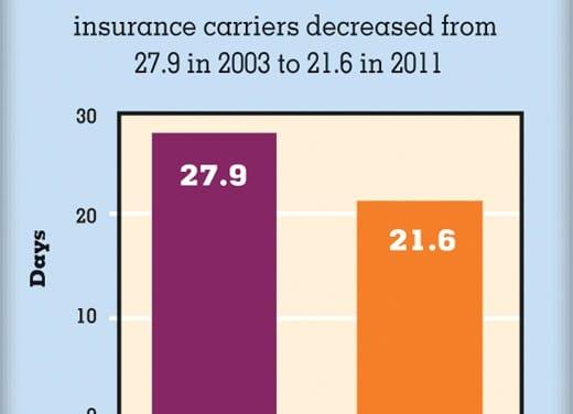 Dental Insurance Reimbursement Times