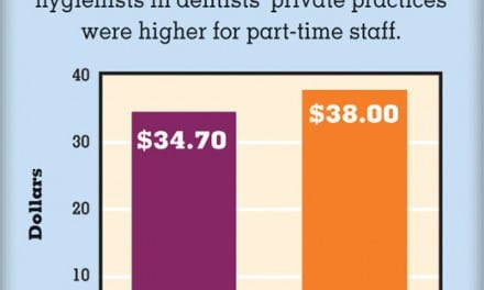 Dental Hygienists Hourly Wages in 2012