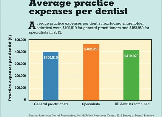 The Cost of Running a Dental Practice