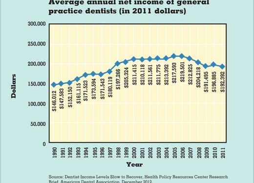Managing Dental Student Debt