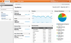 Using Google Analytics to Measure your Dental Website Performance